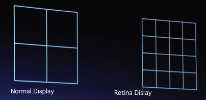 The iphone retina display has four times the number of pixels in the same area