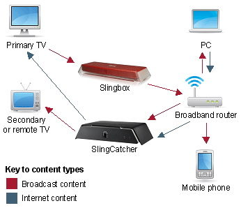 watch tv with slingplayer for iphone watch and control your tv rh iphone tips and advice com Dish 722K Receiver Wiring Diagrams Dish 722K Receiver Wiring Diagrams